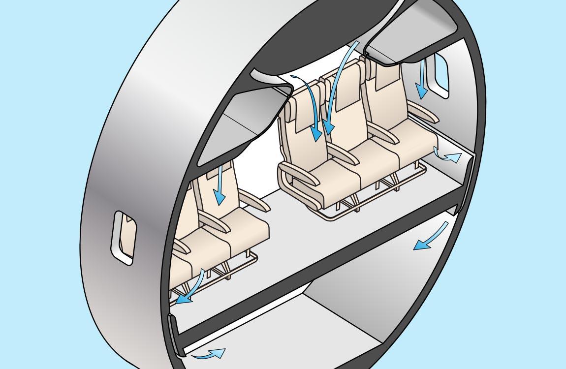Cutaway diagram of air circulation on commercial aircraft interior